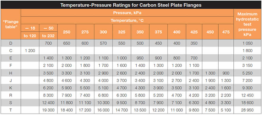 Flange temperature table