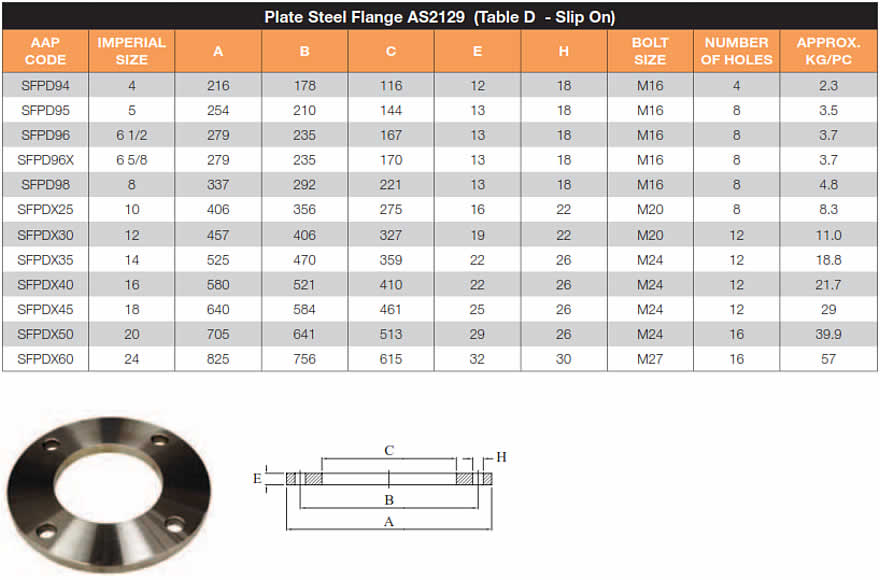 Flange chart table d flange tables for Table e flange
