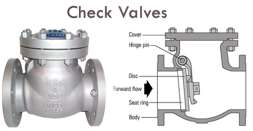 Industrial Check Valves Manufacturers Suppliers Exporters India