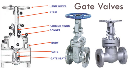 Gate Valve Manufacturers Suppliers Exporters India